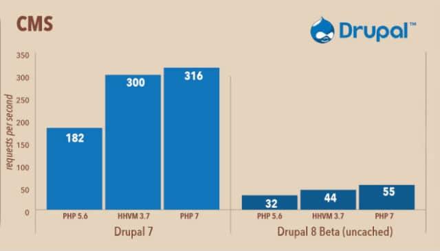 Drupal PHP 7