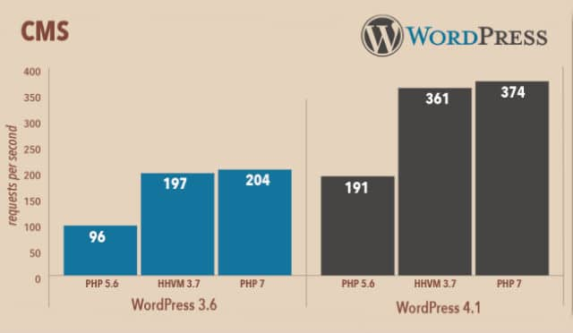 WordPress PHP 7