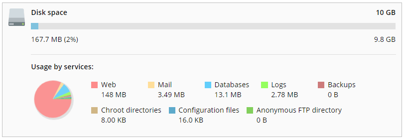 Disk space statistics