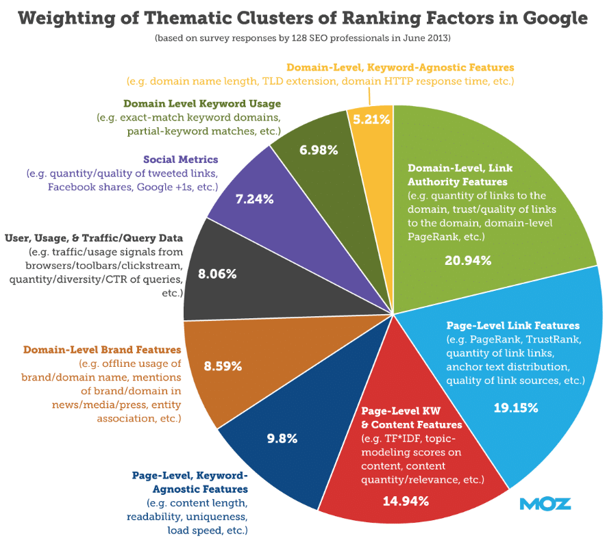 Clusters of Ranking Factors in Google